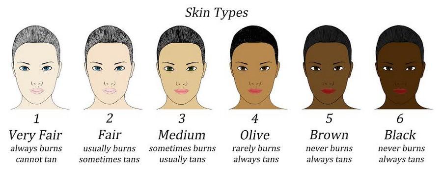 رنگ شناسی پوست در میکروپیگمنتیشن